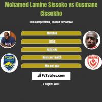 Mohamed Lamine Sissoko vs Ousmane Cissokho h2h player stats