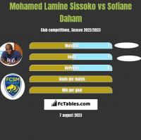 Mohamed Lamine Sissoko vs Sofiane Daham h2h player stats