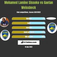 Mohamed Lamine Sissoko vs Gaetan Weissbeck h2h player stats