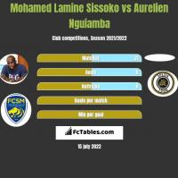 Mohamed Lamine Sissoko vs Aurelien Nguiamba h2h player stats