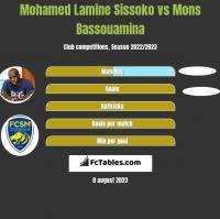 Mohamed Lamine Sissoko vs Mons Bassouamina h2h player stats