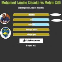 Mohamed Lamine Sissoko vs Melvin Sitti h2h player stats