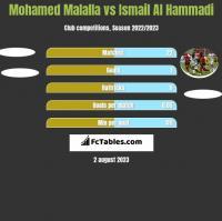 Mohamed Malalla vs Ismail Al Hammadi h2h player stats