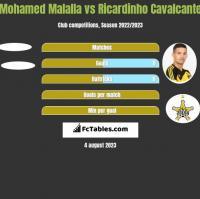 Mohamed Malalla vs Ricardinho Cavalcante h2h player stats