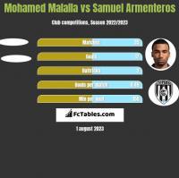 Mohamed Malalla vs Samuel Armenteros h2h player stats