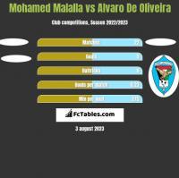 Mohamed Malalla vs Alvaro De Oliveira h2h player stats