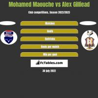 Mohamed Maouche vs Alex Gilliead h2h player stats