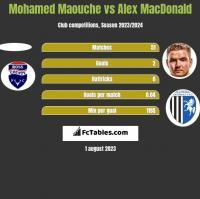 Mohamed Maouche vs Alex MacDonald h2h player stats
