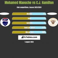 Mohamed Maouche vs C.J. Hamilton h2h player stats
