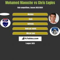 Mohamed Maouche vs Chris Eagles h2h player stats