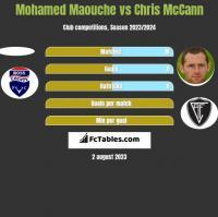 Mohamed Maouche vs Chris McCann h2h player stats