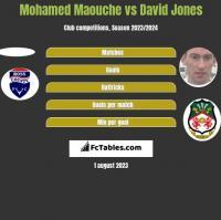 Mohamed Maouche vs David Jones h2h player stats