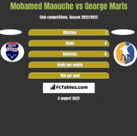 Mohamed Maouche vs George Maris h2h player stats