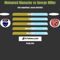 Mohamed Maouche vs George Miller h2h player stats