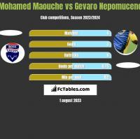 Mohamed Maouche vs Gevaro Nepomuceno h2h player stats