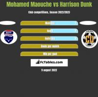 Mohamed Maouche vs Harrison Dunk h2h player stats