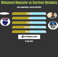 Mohamed Maouche vs Harrison McGahey h2h player stats