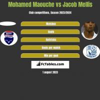 Mohamed Maouche vs Jacob Mellis h2h player stats