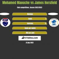 Mohamed Maouche vs James Horsfield h2h player stats