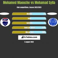 Mohamed Maouche vs Mohamad Sylla h2h player stats