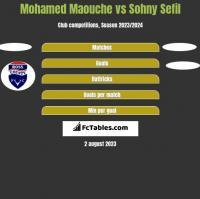 Mohamed Maouche vs Sohny Sefil h2h player stats
