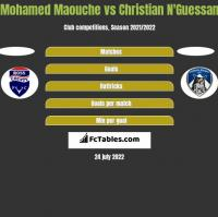 Mohamed Maouche vs Christian N'Guessan h2h player stats