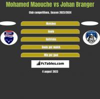 Mohamed Maouche vs Johan Branger h2h player stats
