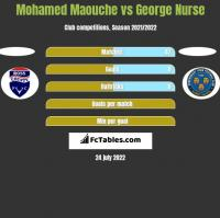 Mohamed Maouche vs George Nurse h2h player stats