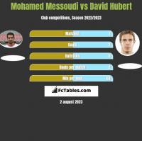 Mohamed Messoudi vs David Hubert h2h player stats