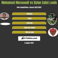 Mohamed Messoudi vs Dylan Saint-Louis h2h player stats