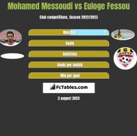 Mohamed Messoudi vs Euloge Fessou h2h player stats
