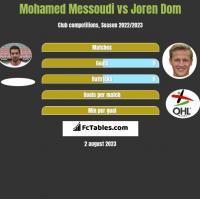 Mohamed Messoudi vs Joren Dom h2h player stats