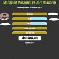 Mohamed Messoudi vs Jorn Vancamp h2h player stats