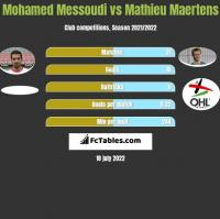 Mohamed Messoudi vs Mathieu Maertens h2h player stats