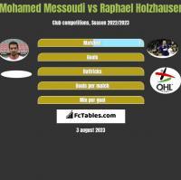Mohamed Messoudi vs Raphael Holzhauser h2h player stats