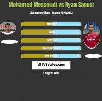 Mohamed Messoudi vs Ryan Sanusi h2h player stats