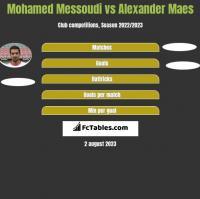 Mohamed Messoudi vs Alexander Maes h2h player stats
