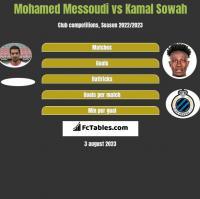Mohamed Messoudi vs Kamal Sowah h2h player stats