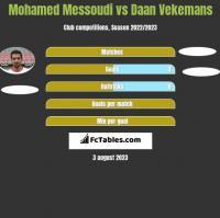 Mohamed Messoudi vs Daan Vekemans h2h player stats