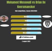 Mohamed Messoudi vs Brian De Keersmaecker h2h player stats