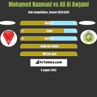Mohamed Naamani vs Ali Al Awjami h2h player stats