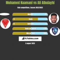 Mohamed Naamani vs Ali Albulayhi h2h player stats
