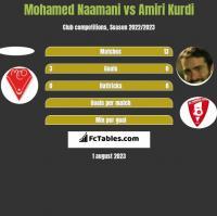 Mohamed Naamani vs Amiri Kurdi h2h player stats