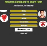Mohamed Naamani vs Andre Pinto h2h player stats
