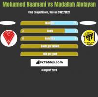 Mohamed Naamani vs Madallah Alolayan h2h player stats
