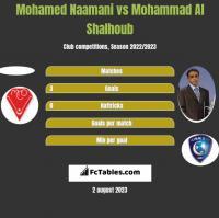 Mohamed Naamani vs Mohammad Al Shalhoub h2h player stats