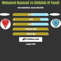 Mohamed Naamani vs Abdullah Al Yousif h2h player stats