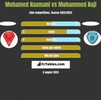 Mohamed Naamani vs Mohammed Naji h2h player stats