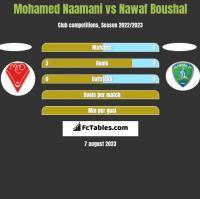 Mohamed Naamani vs Nawaf Boushal h2h player stats
