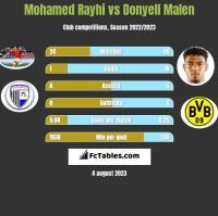 Mohamed Rayhi vs Donyell Malen h2h player stats